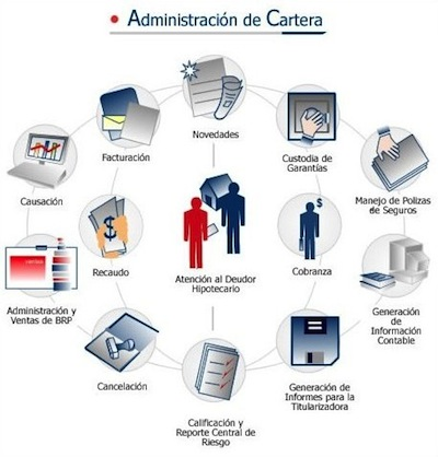 Administración de cartera de créditos