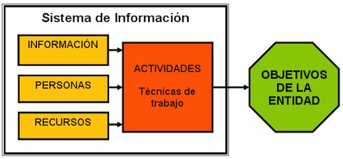 Curso Sistemas de informacion