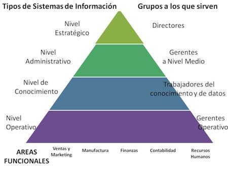 Sistemas de informacion Empresariales