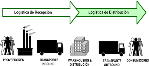 Curso Sena de LogIstica Empresarial